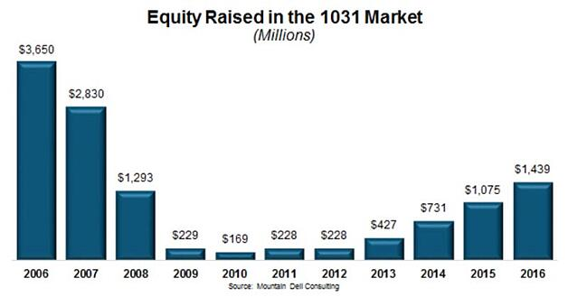 Equity Raised In The 1031 Market
