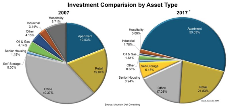 Investment Comparison By Asset Type