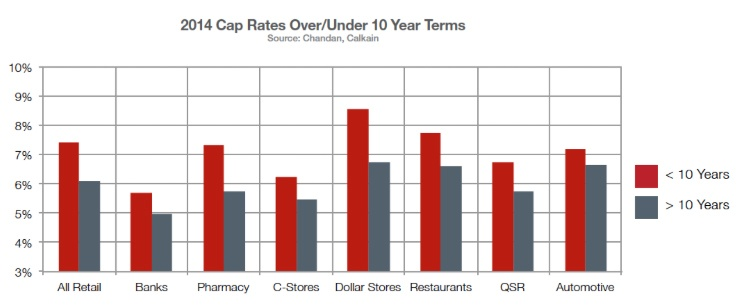 2014 Cap Rates Over Under 10 Year Terms