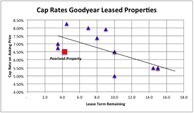 Cap Rates Goodyear Leased Properties
