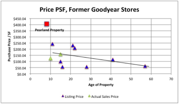 Price PSF Former Goodyear Stores