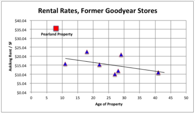 Rental Rates Former Goodyear Stores