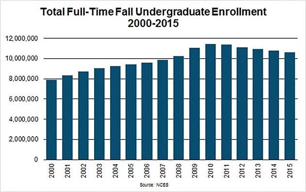 Total Full-Time Fall Undergraduate Enrollment