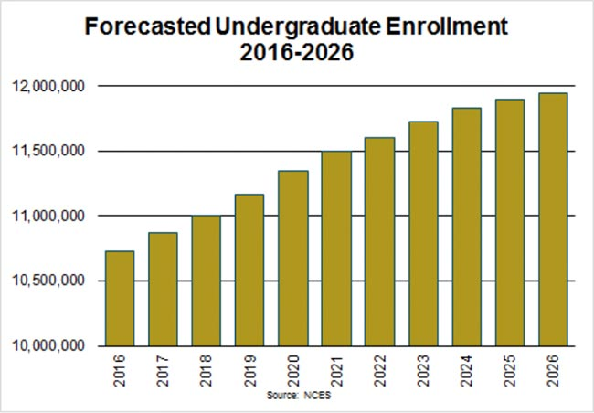 Forecasted Undergraduate Enrollment