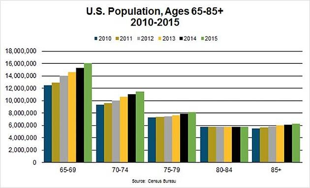 US Population, Ages 65-85+