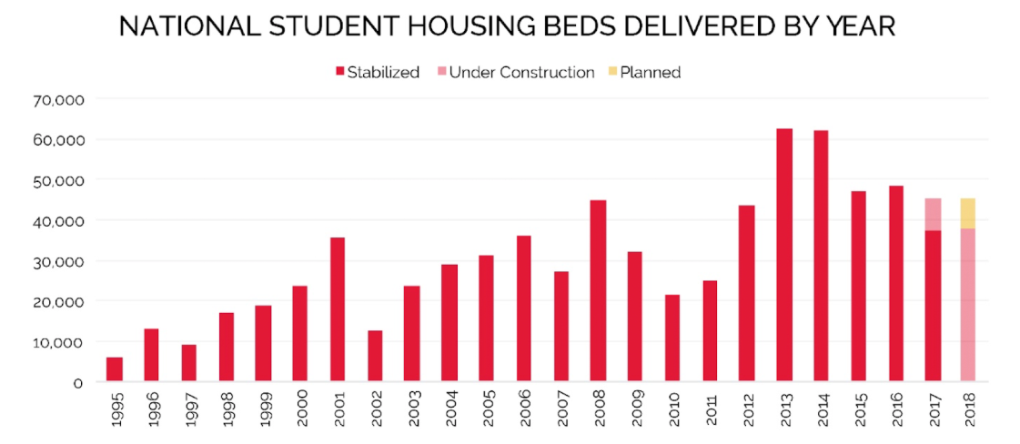 National Student Housing Beds Delivered By Year