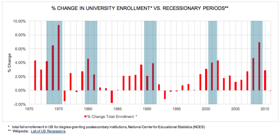 Percentage Change in University Enrollment vs Recessionary Periods
