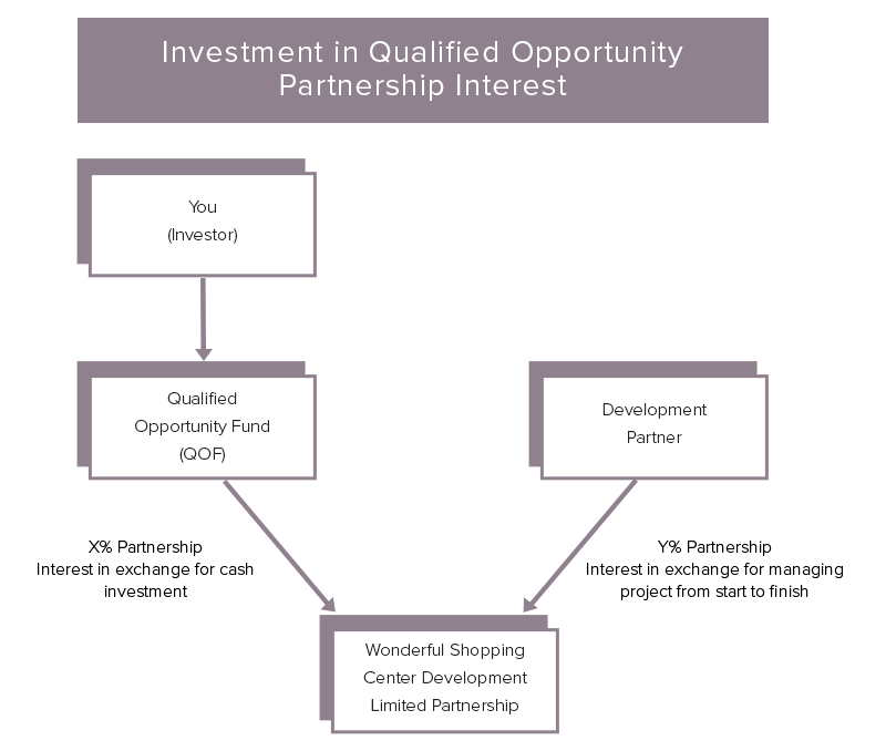 Qualified Opportunity Zone Partnership Interests Diagram
