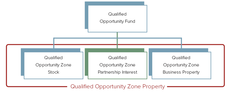 Qualified Opportunity Zone Partnership Interests