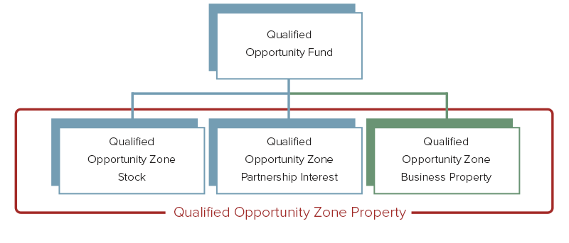 QOZ Qualified Opportunity Zone Property Diagram