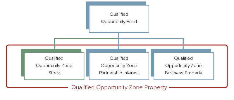Qualified Opportunity Zone Stock Diagram