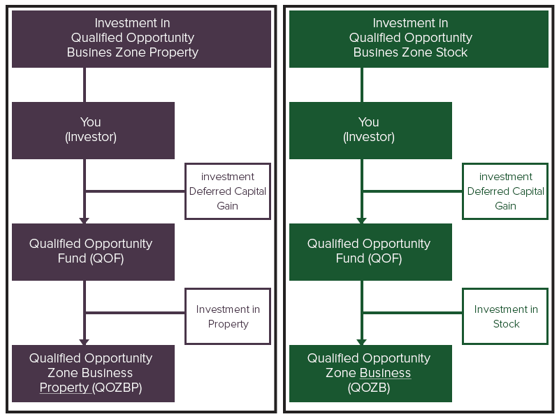 Qualified Opportunity Zone Stock and Property Diagram
