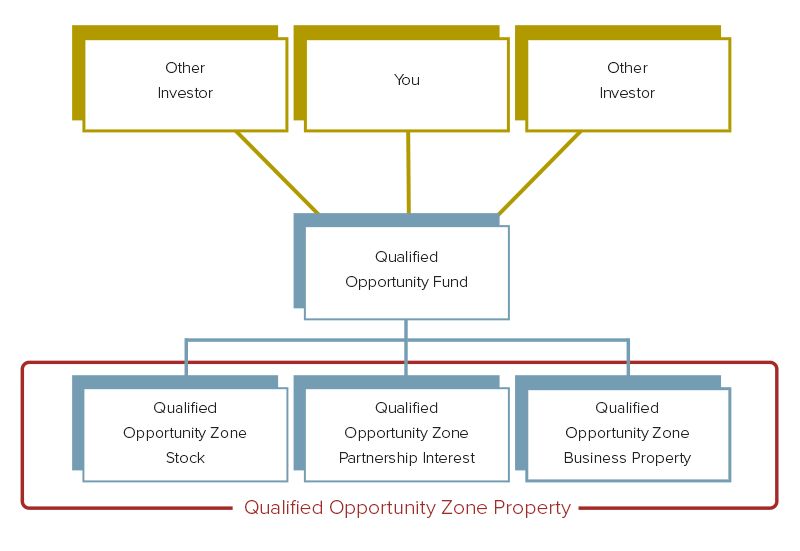 Qualified Opportunity Zone Understand Investment