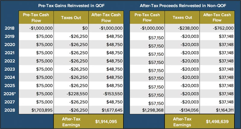 Pre-Tax Gains and After-Tax Proceeds
