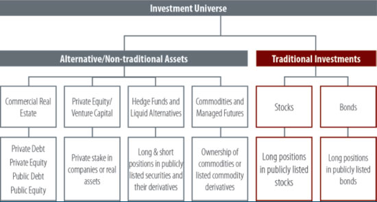 Alternative Investments Diagram
