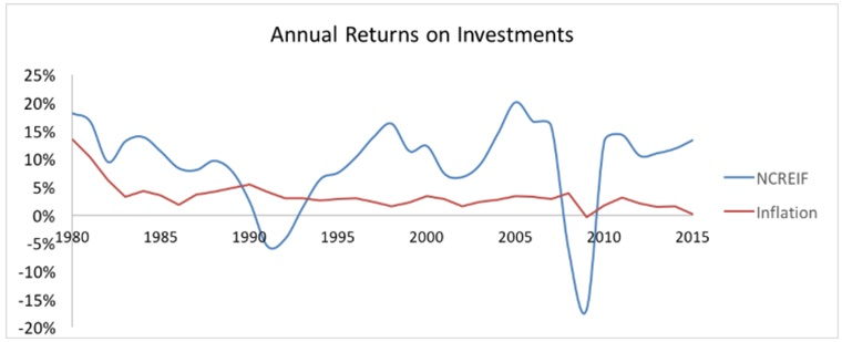 Annual Returns on Investments