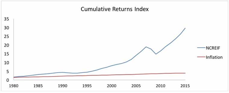 Cumulative Returns Index