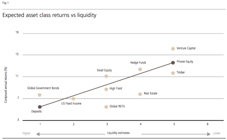 Expected asset class return vs liquidity