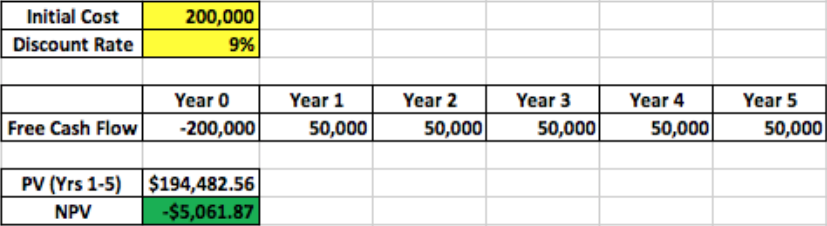 Example Discounted Cash Flow