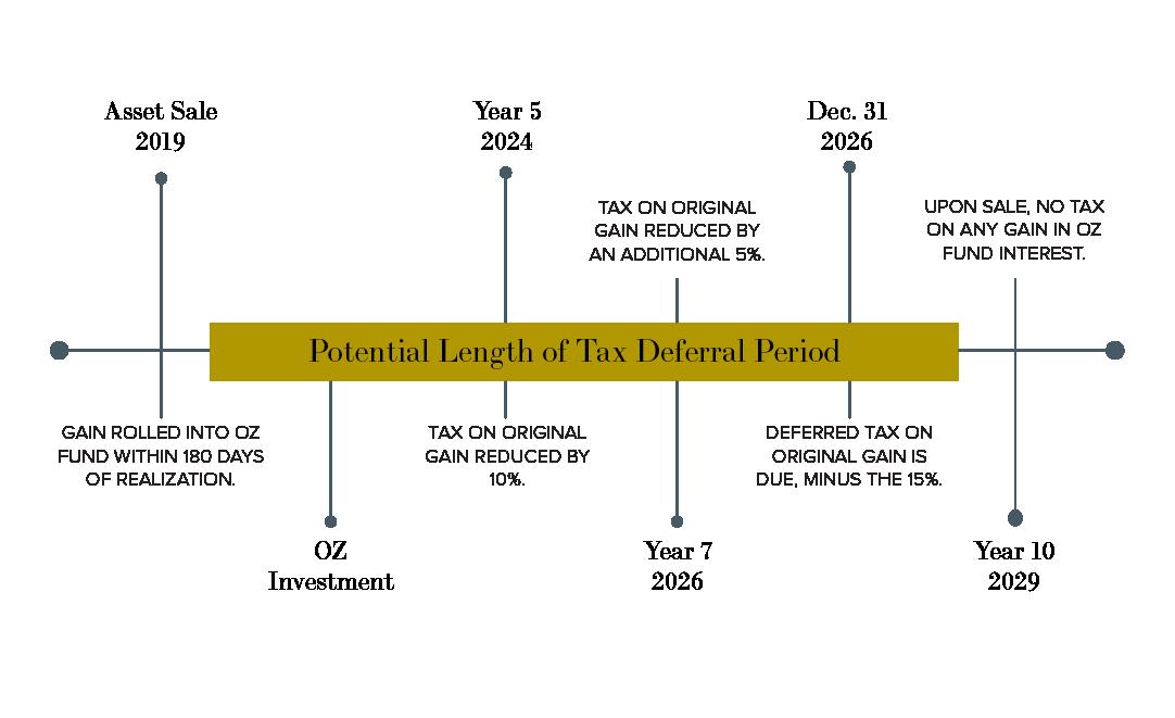 tax-deferral-period-timeline-illustration